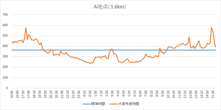 A地点の調査結果